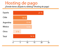 hosting-pago.png