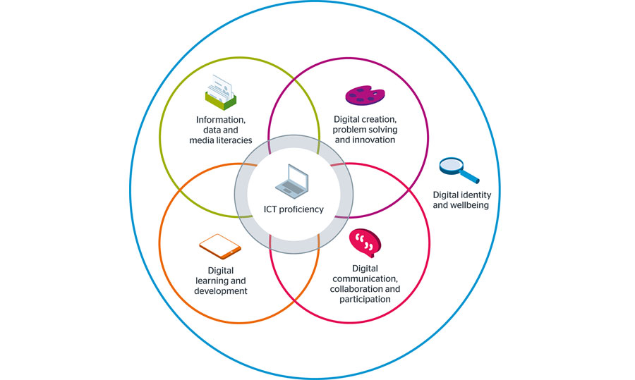 JISC-digital-capability-model-wide